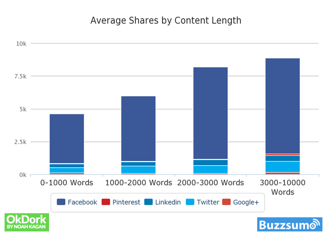 blog shares by post length