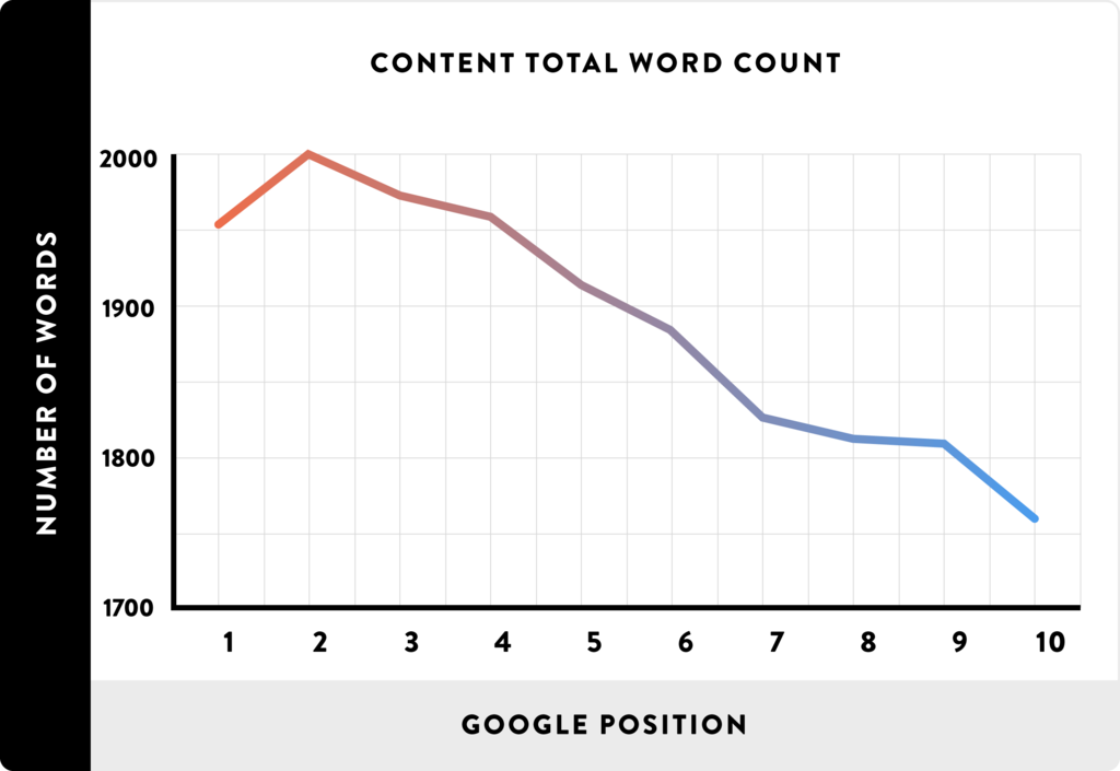 total word count and google position