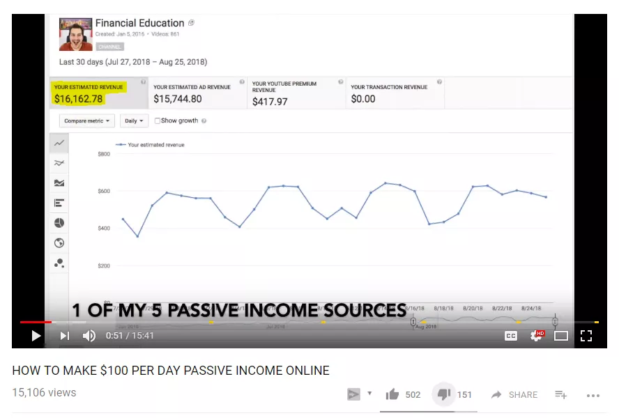 Financial Education youtube income